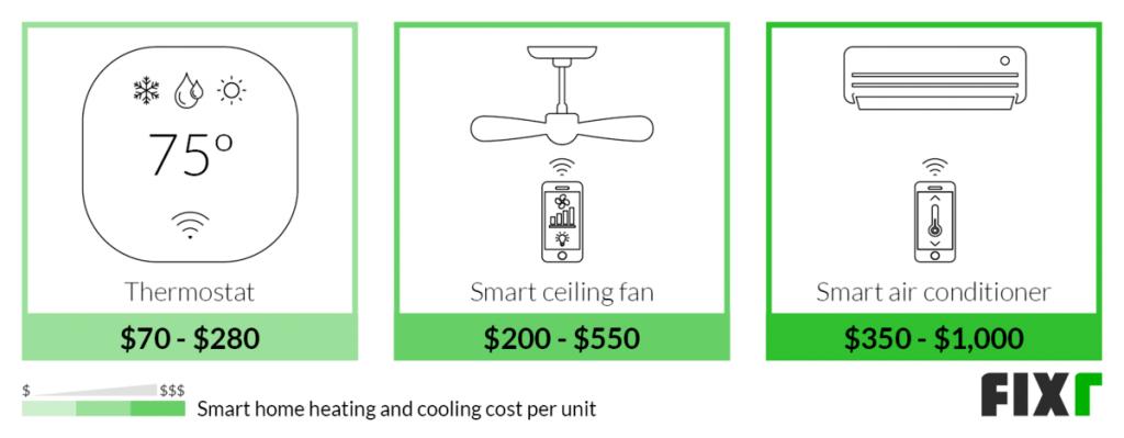 گرمایش و سرمایش هوشمند