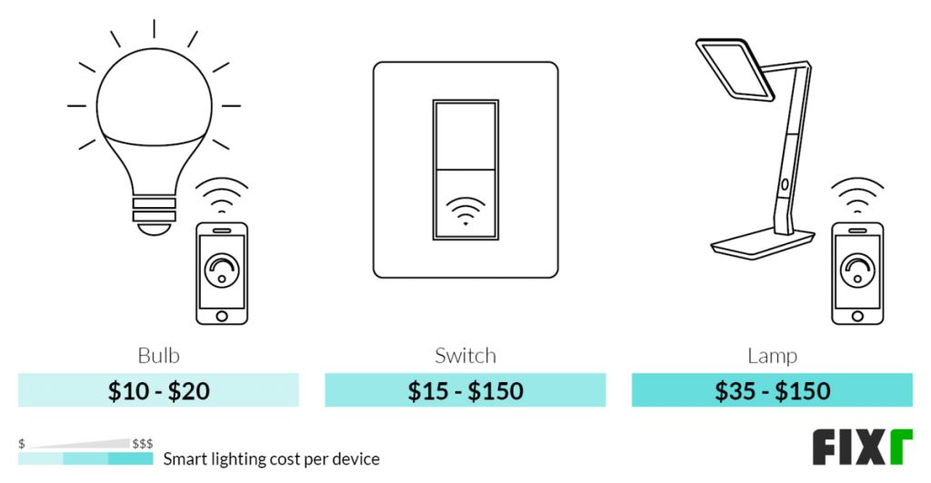 هزینه روشنایی هوشمند